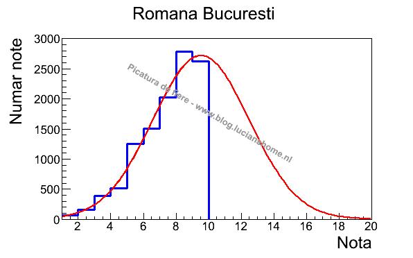 Romana Bucuresti Gauss