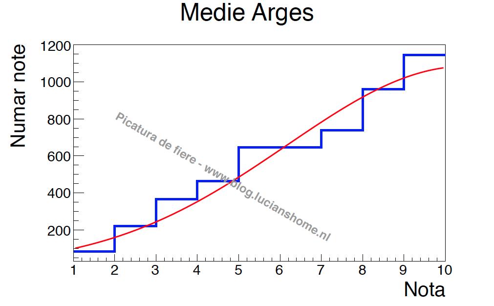 Medie Arges
