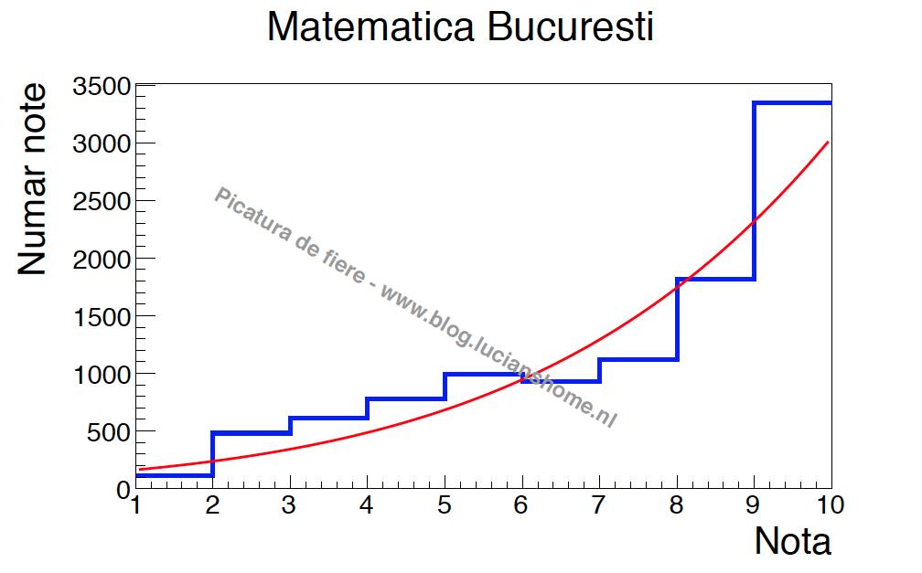 Matematica Bucuresti