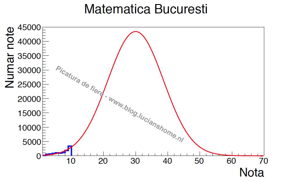 Matematica Bucuresti Gauss