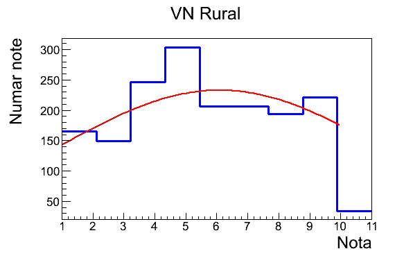 VN Ruralprima