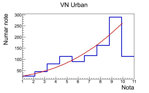 VN Urbanprima